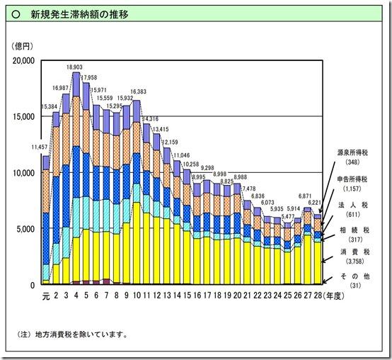 平成28年新規発生滞納額の推移